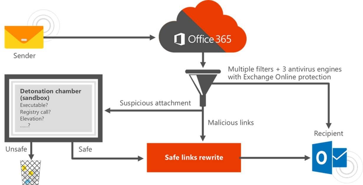Safe-Attachment-Microsoft-365