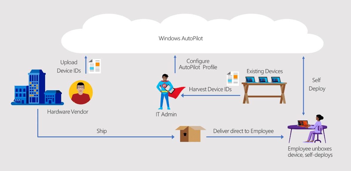 Infografik über die Manuelle Registrierung von Geräten für Windows Autopilot