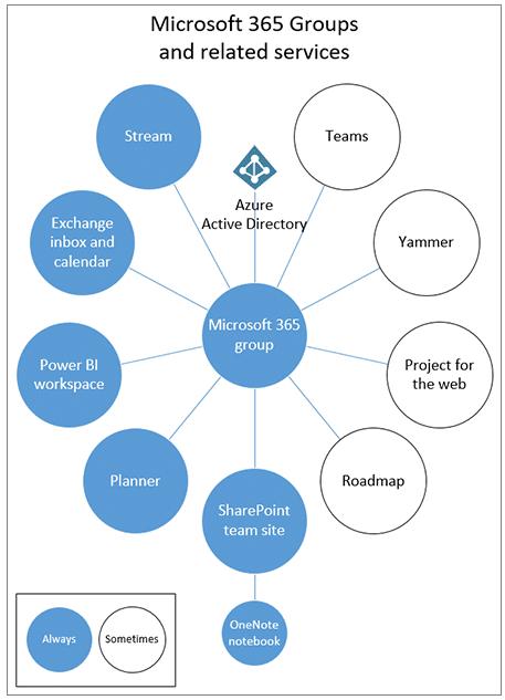 teams-und-office-365