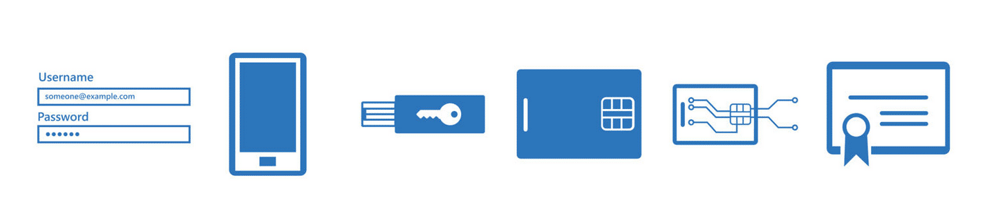 Abbildung einer mehrstufigen Authentifizierung
