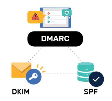 Bild zur Veranschaulichung von SPF, DKIM und DMARC